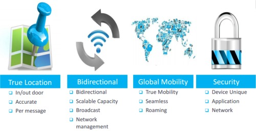 LoRa: Bouygues Telecom accueille ses premiers clients de son Internet des Objets Lora_i10