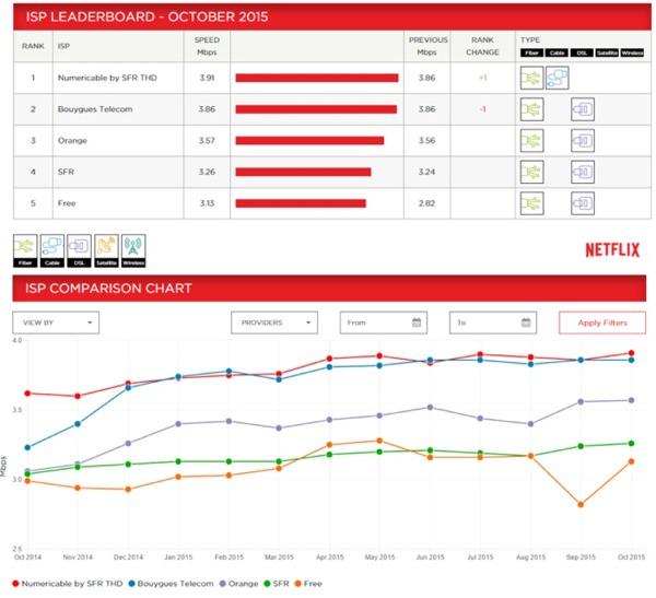 netflix - ISP Speed Index Netflix: Bouygues Telecom passe second en Octobre Netfli10