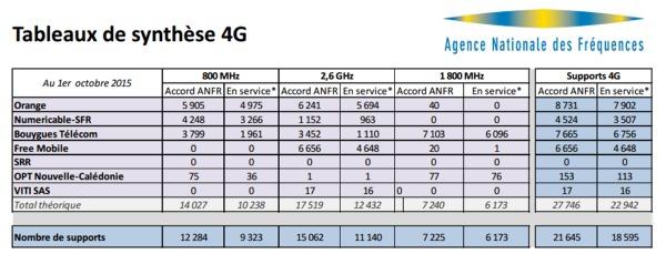 Les chiffres de octobre 2015 de l'observatoire de l'ANFR sur la 4G Obbser10