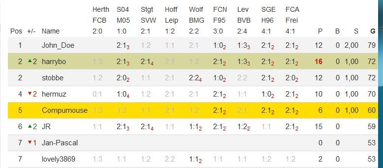 Bundesliga 2018/2019 - Kicktipp 30_09_10
