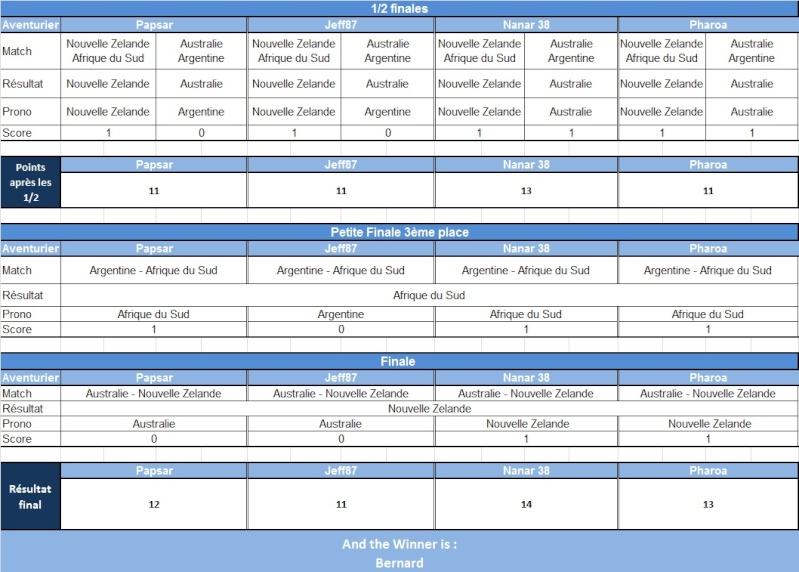 Classement après les 1/2 et les finales Cdm_ru11