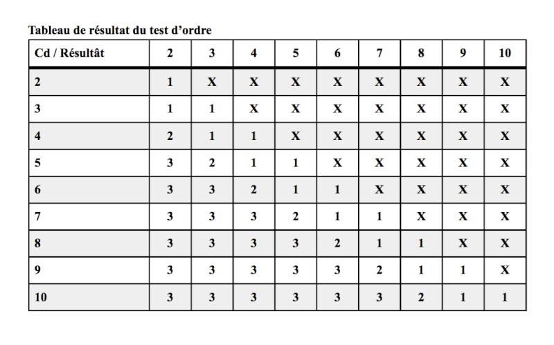 Tableau de résultats du test d'ordre Tablea11