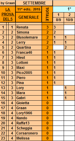 *Classifica*10 Settembre Genera11
