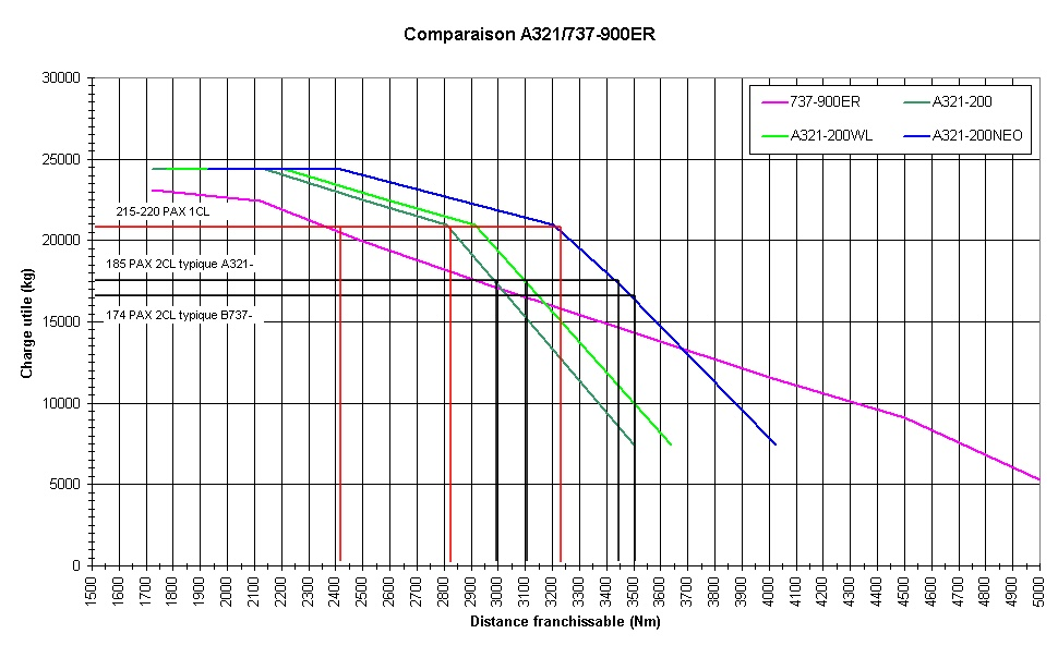 A321 et 737-900ER A321b710