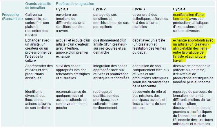Histoire des Arts et Parcours d'Education Artistique et Culturel (PEAC) Parcou10
