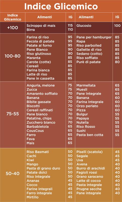 I carboidrati Indice10
