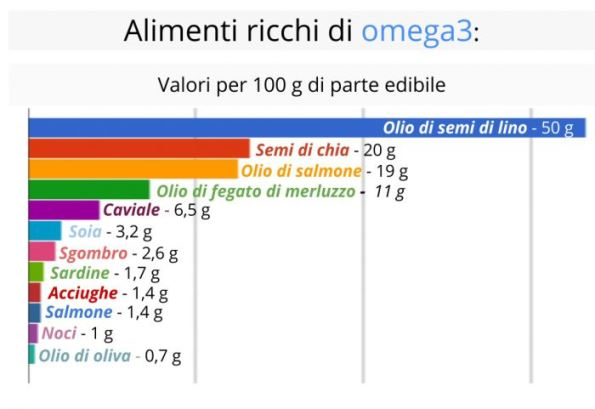 I grassi Omega-10