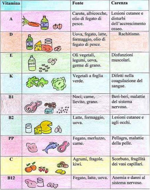 Le vitamine Tabell11