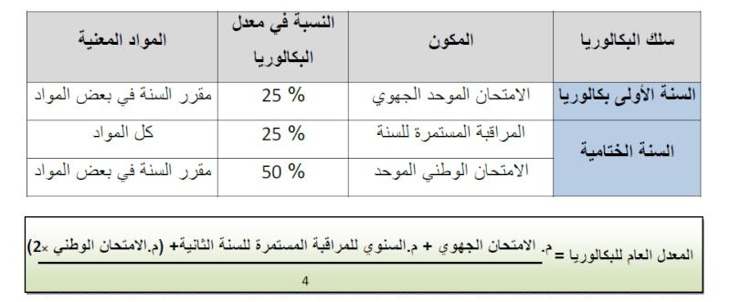 ميزات معدل شهادة البكالوريا والنسبة المئوية للمراقبة المستمرة والإمتحان الجهوي والوطني Coeffi10