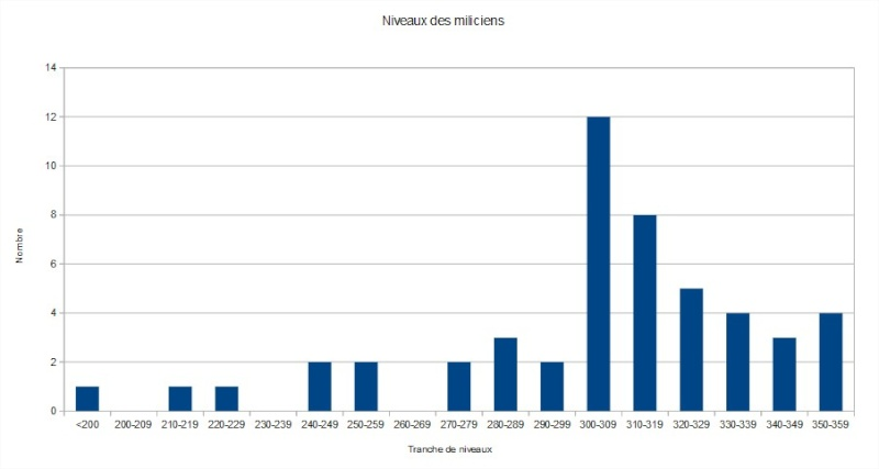 Statistiques Milice - Page 4 2015-111