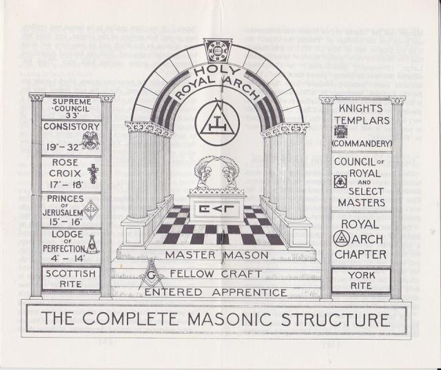 Estructura de la Masonería 99977910
