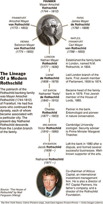 La Familia ROTHSCHILD  Rothsc10
