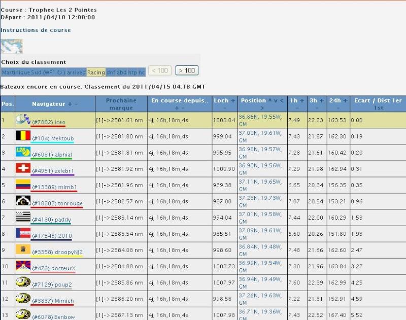 Trophée les 2 pointes sur VLM le 10 avril 12h gmt Deux_p10