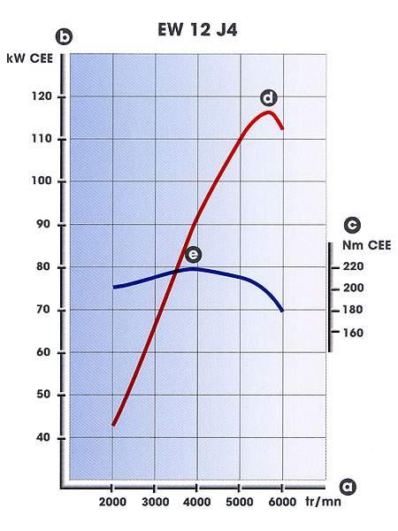 Bruit anormal boîte de vitesse et ou embrayage. Courbe10