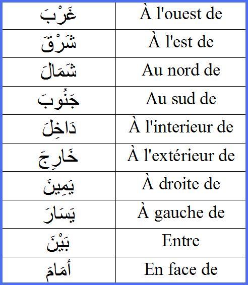 Les adverbes de lieu ظُرُوفُ الْمَكَانِ Rrrr10