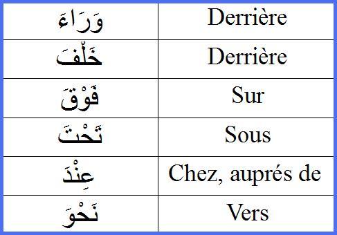 Les adverbes de lieu ظُرُوفُ الْمَكَانِ Rrrr11