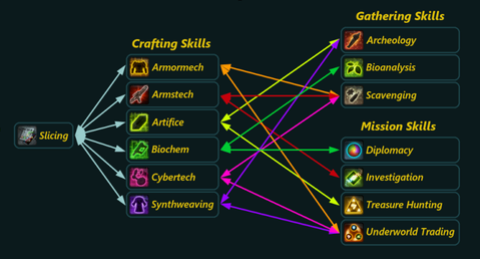 SWTOR 4.0 Crew Skill Guide on swtor companion gifts, swtor schematics guide, swtor get rich, swtor hk-51 customization, swtor sith warrior, swtor skill diagram, swtor jedi consular,