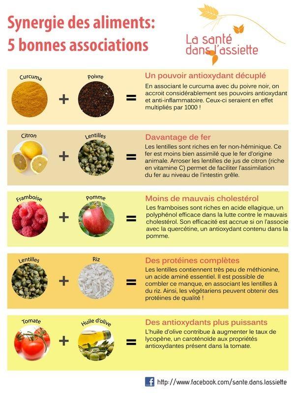 Les associations d'aliments favorables Associ10