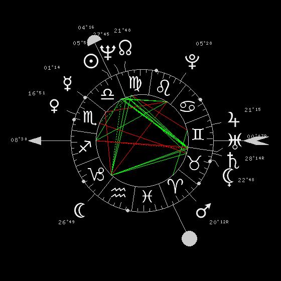 Uranus soleil inaspectés 1253-710