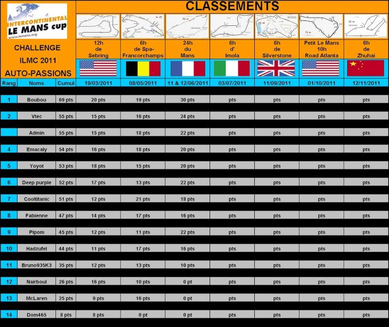 2° Challenge ILMC 2011 Auto-Passions : résultats et classement Fb56