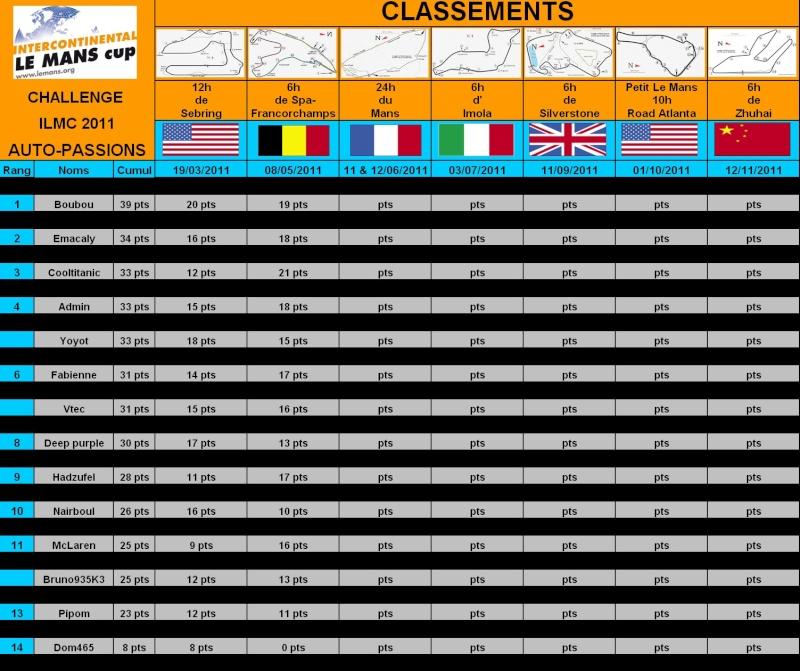 2° Challenge ILMC 2011 Auto-Passions : résultats et classement Genera10