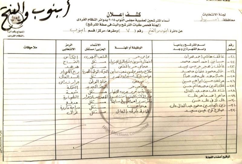 أسماء المرشحين في 9 دوائر في محافظة أسيوط لعضوية مجلس النواب 2015 م  510