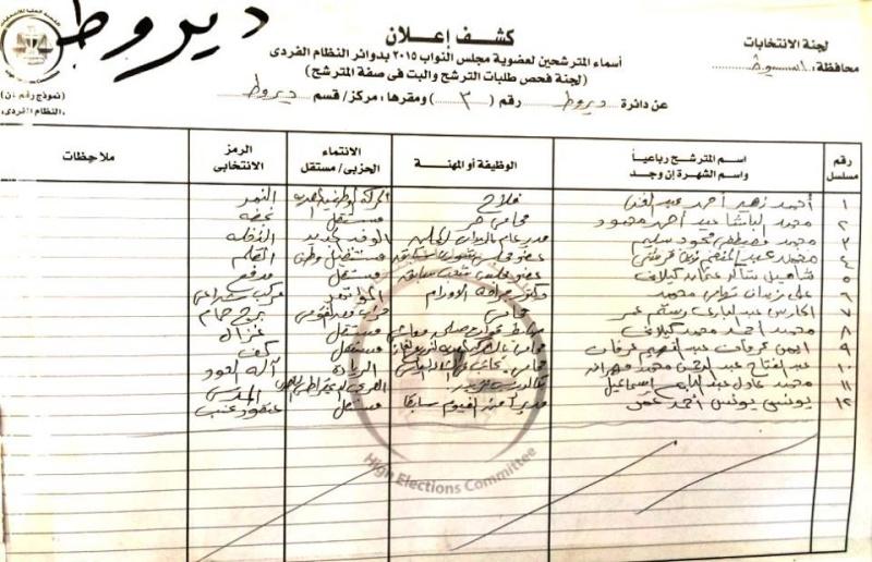 أسماء المرشحين في 9 دوائر في محافظة أسيوط لعضوية مجلس النواب 2015 م  611