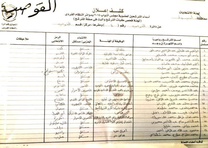 أسماء المرشحين في 9 دوائر في محافظة أسيوط لعضوية مجلس النواب 2015 م  710