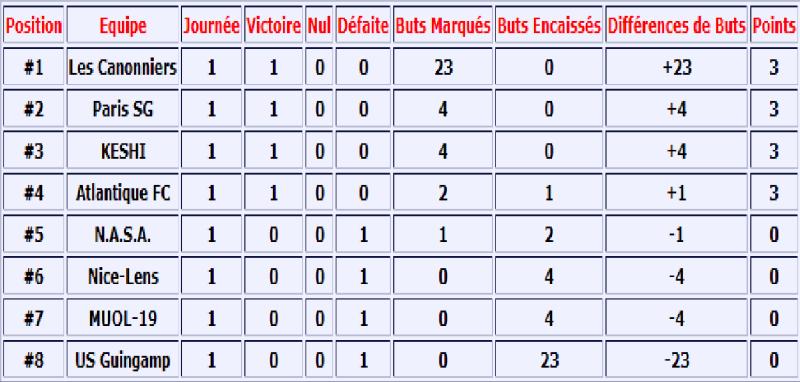 Compte-Rendu et Pronostique => Ligue B-2 (Saison 16) Classe10
