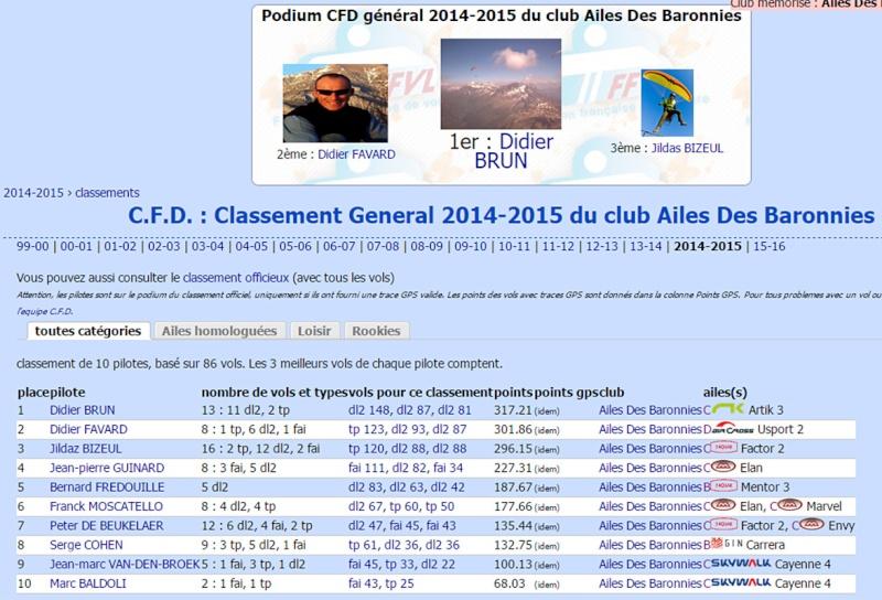 résultat CFD 2014-2015 Classe11