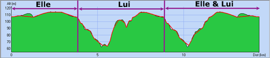 Orel ---) Prépa 10km : 28/05/11 puis semi Cancale St Malo 26/06/11 - Page 3 Profil11