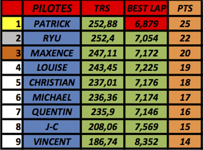 résultats championnat GT40 Mk1 Slot-it  (voitures fournies) M110