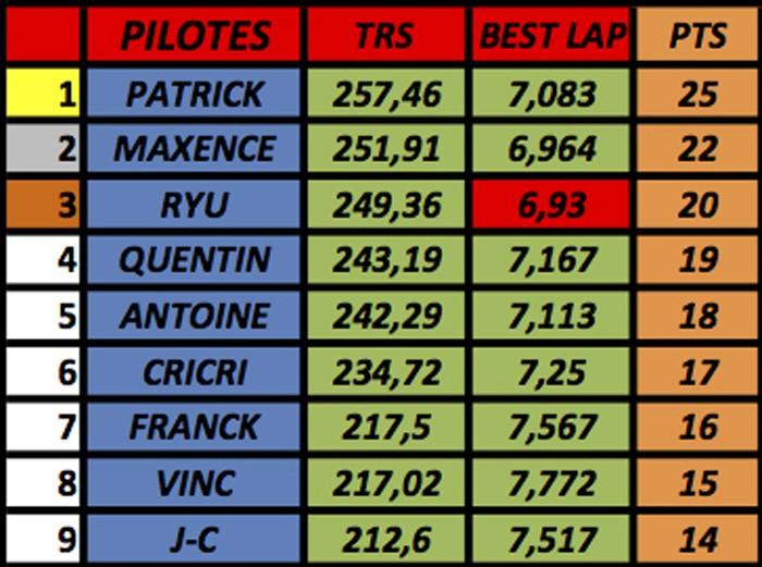 résultats championnat GT40 Mk1 Slot-it  (voitures fournies) M210