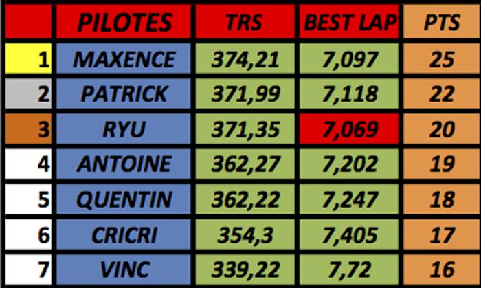 résultats championnat GT40 Mk1 Slot-it  (voitures fournies) M310