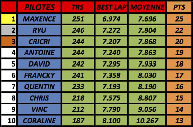 résultats championnat GT40 Mk1 Slot-it  (voitures fournies) M610