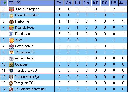 DH LANGUEDOC ROUSSILLON SAISON 2015/2016 Dh10
