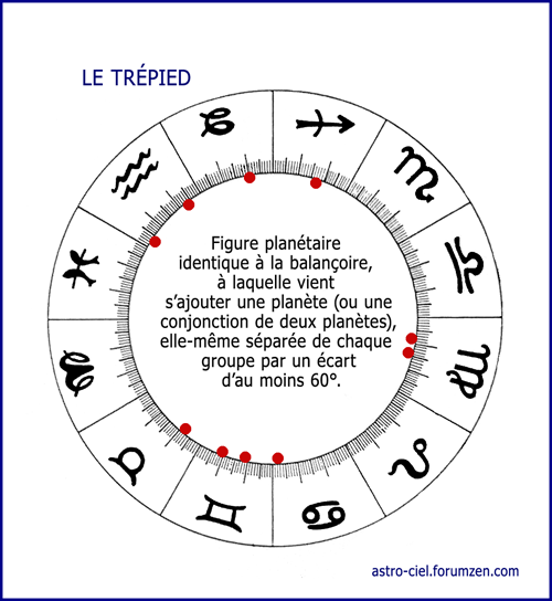 Le Trépied  Modele33
