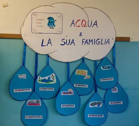 Insegnare Le Parole Della Famiglia Acqua