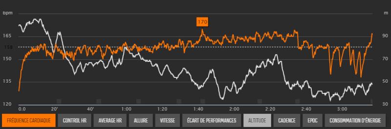 Seb35 ---) Marathon Vert Rennes 25/10/2015 - Page 2 Graphe10