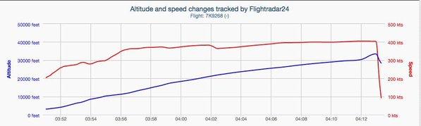 Crash 7K9268  A321 Metrojet/Kogalymavia  A32110