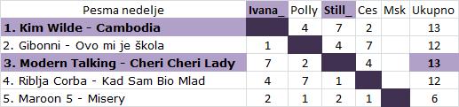 Glasanje i rezultati za pesmu nedelje Pes20