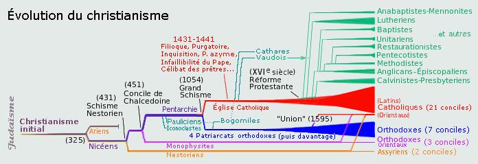 """Gnostiques : pourquoi cette """"haine"""" ? Branch10"""