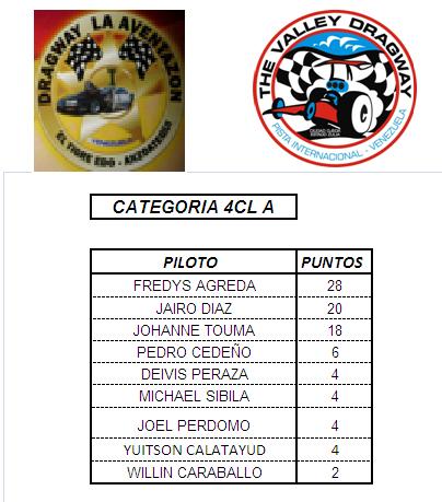 PUNTUACION DEL CAMPEONATO PROFESIONAL 4cila12