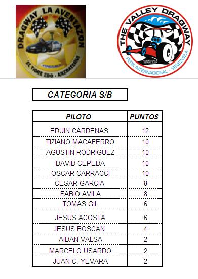PUNTUACION DEL CAMPEONATO PROFESIONAL Sb10