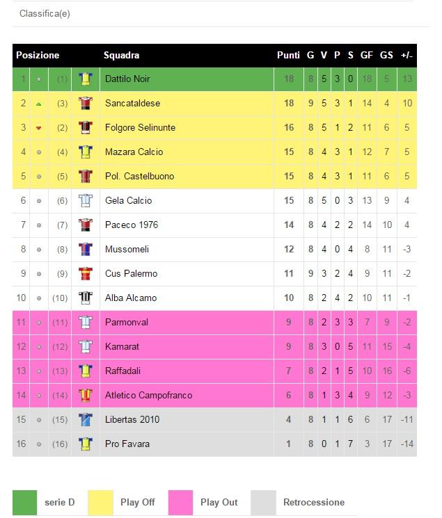 Campionato 9°giornata: c.u.s. palermo - Sancataldese 0-1 Classi10