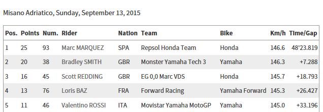 CLASSEMENT Concours MOTO GP 2015 Sans_t31