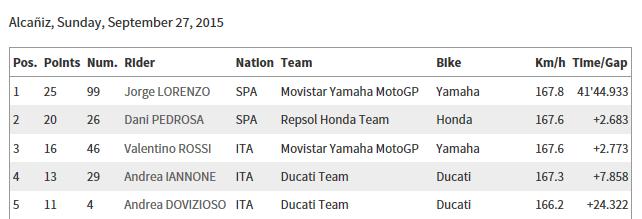 CLASSEMENT Concours MOTO GP 2015 Sans_t33