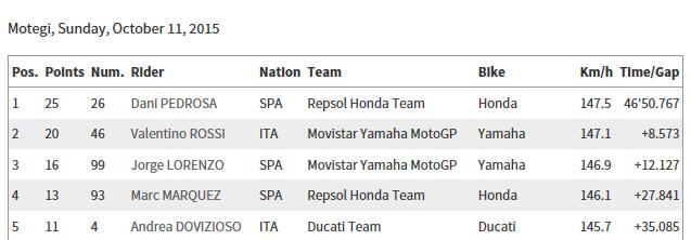 CLASSEMENT Concours MOTO GP 2015 Sans_t36