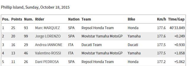 CLASSEMENT Concours MOTO GP 2015 Sans_t38
