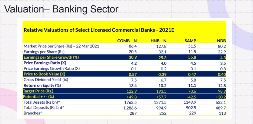 Banking sector targets  12310